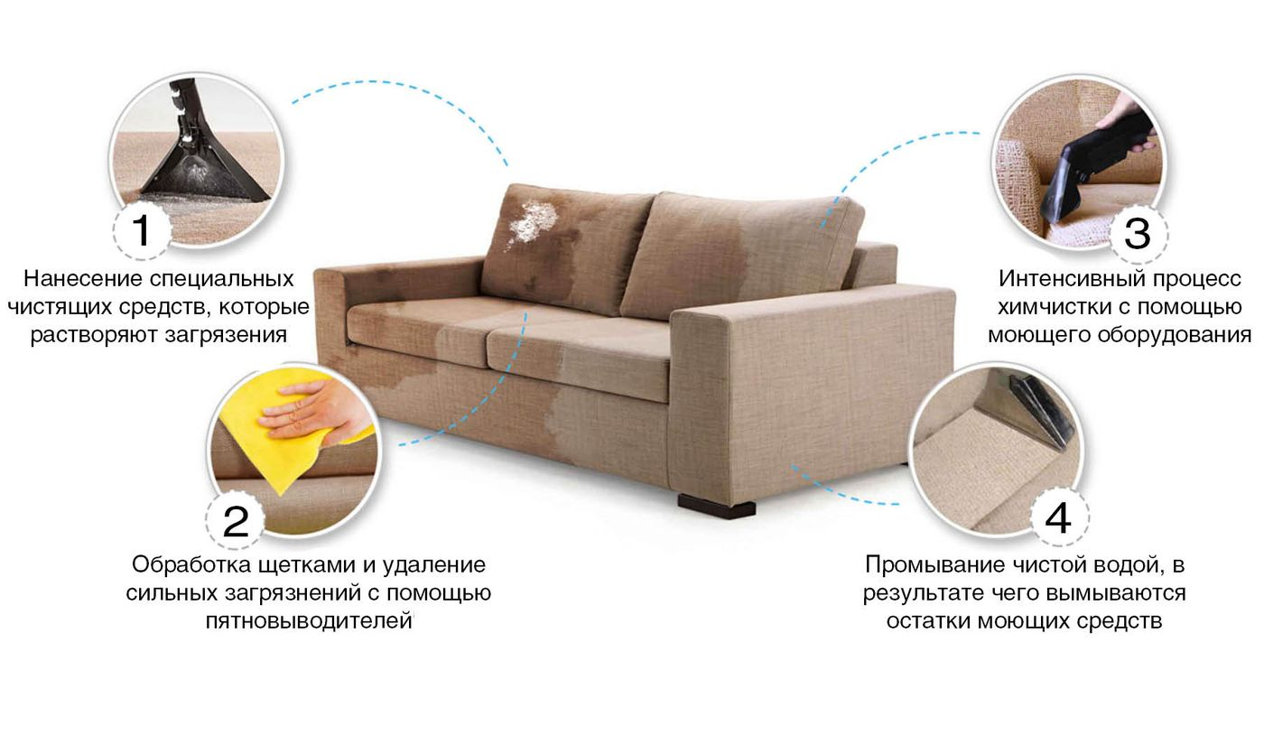 Чем делают химчистку диванов